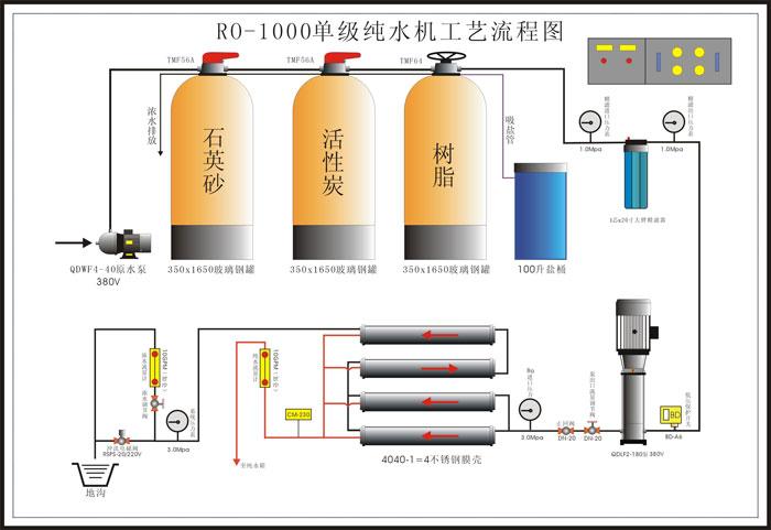 反渗透设备流程图 - 新乡市天宇水处理工程有限公司