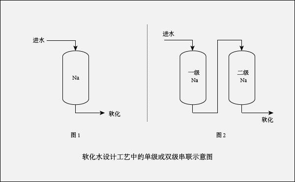 双级软化水工艺