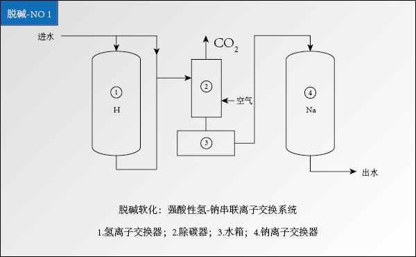 锅炉-除碱软化水工艺