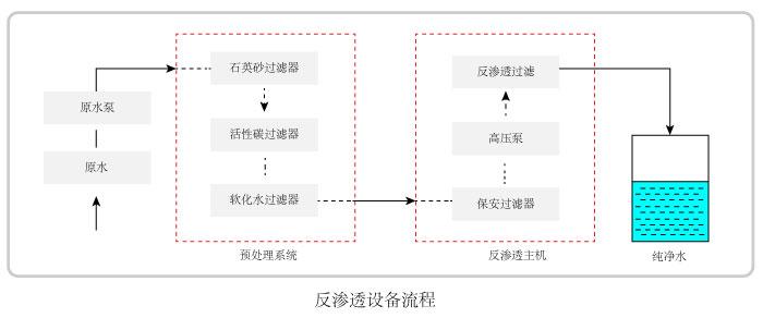 反渗透水处理设备流程图
