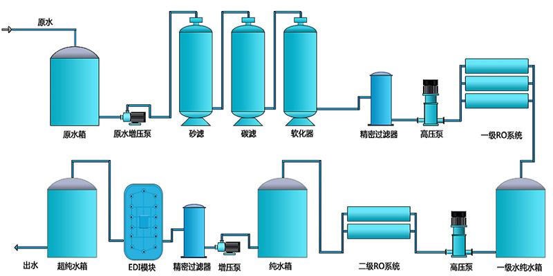 edi超纯水处理设备-edi超纯水设备的工艺流程