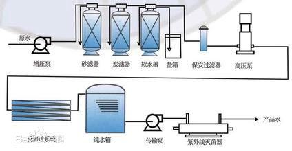 超纯水处理设备-超纯水设备的工艺流程