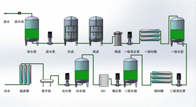 反渗透水处理设备-反渗透设备的主要组成部分有哪些?