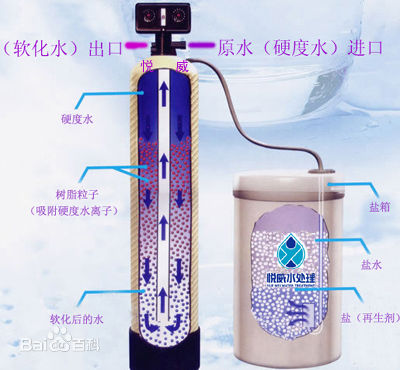软化水设备-软化水设备在选型上该如何选择?