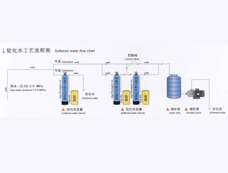 软化水设备-软化水设备为什么处理出来的水会不达标?