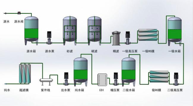 反渗透设备-反渗透设备里边预处理系统的目的及考虑因素有哪些?