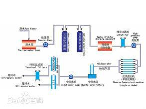 EDI超纯水设备-超纯水设备的优势特点