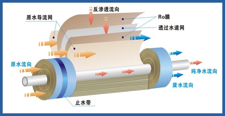 RO反渗透膜-怎样判断反渗透膜是否该清洗及清洗的步骤