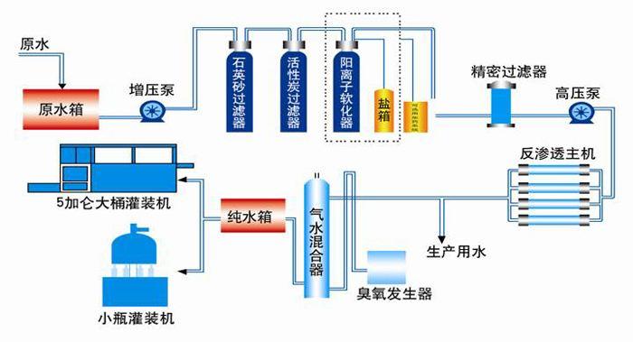 反渗透纯净水设备-制作纯净水设备的材质需要符合哪些要求?