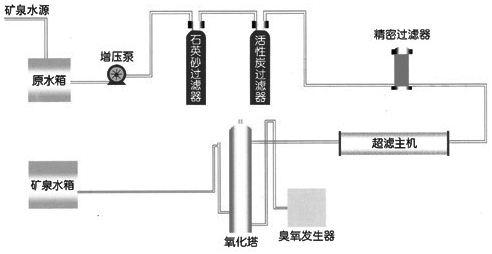 软化水设备工作流程图