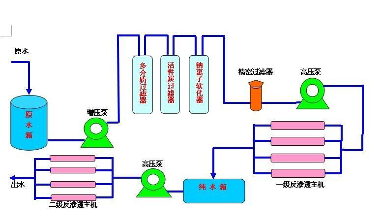 反渗透设备工艺流程