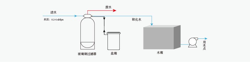 软化水设备工艺流程图